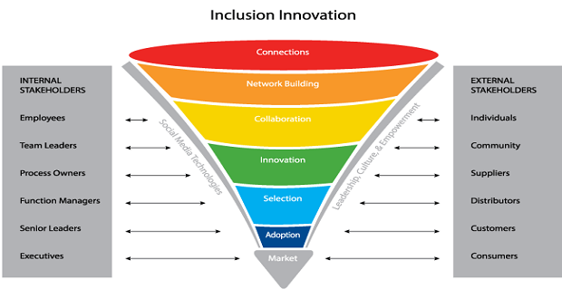 Inclusion Innovation diagram