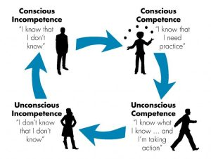 Unconscious bias cycle